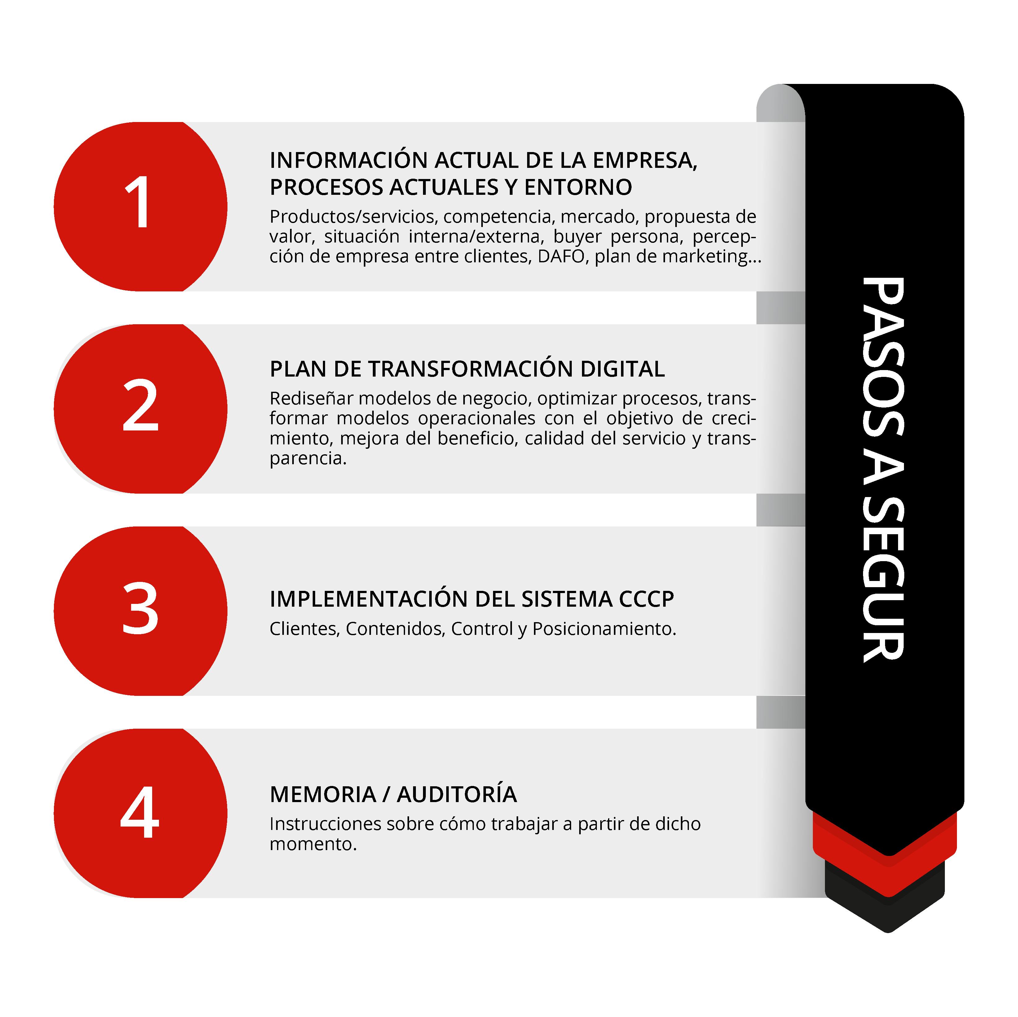 pasos a seguir en la transformación digital